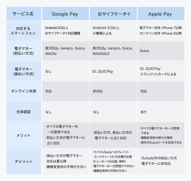 Google Pay、Apple Pay、おサイフケータイそれぞれの特徴