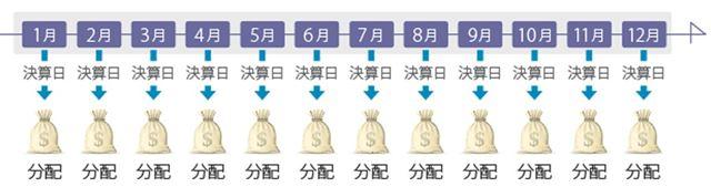 毎月分配型ファンドの分配金イメージ(価格.comより引用)