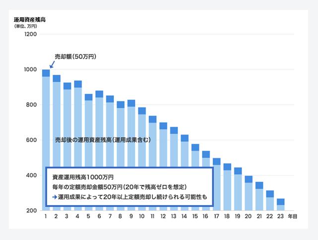 定額売却のイメージ図。売却によって毎月手元に入るお金は定額だが、運用成果次第では運用資産残高が目減りするため、予想よりも早く資産がなくなってしまう(売却できる期間が短くなる)可能性も