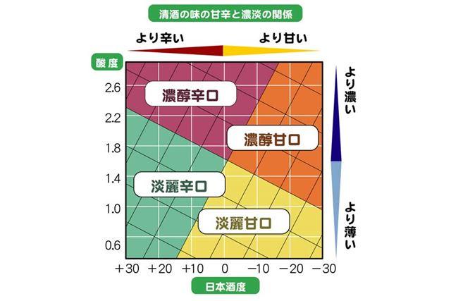 酸度と日本酒度の関係をまとめるとこんな感じ