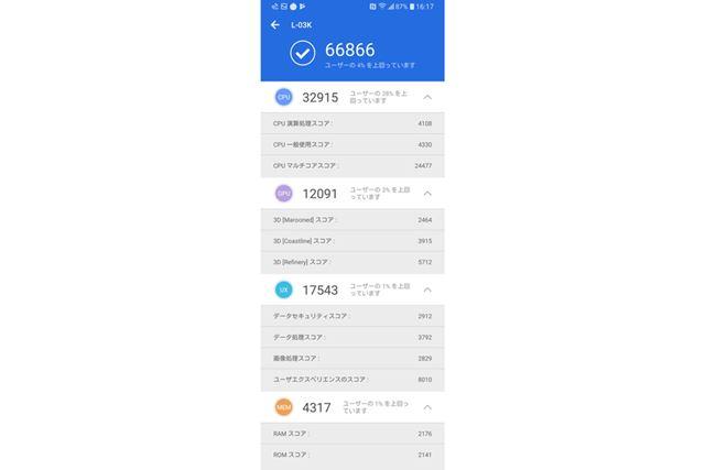 総合スコアは、66,866(CPU:32,915、GPU:12,091、UX:17,543、MEM:4,317)