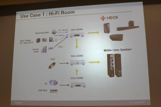 マルチソースに対応しながら、ゆくゆくは「HEOS」対応機器との連携拡充も図れるエントリーライン