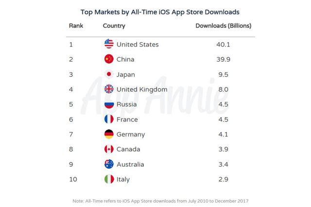 10年間のダウンロード総数が多かった国トップ10