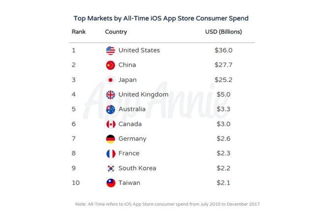 App Storeでの消費額が多かった国トップ10