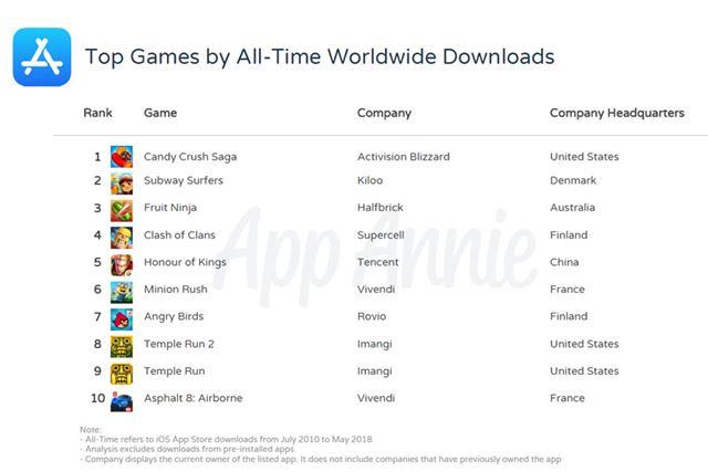 ゲームのダウンロード総数トップ10