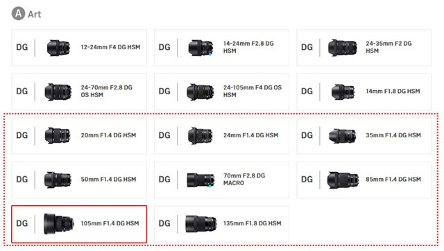 シグマのF1.4単焦点レンズArtシリーズのラインアップ(シグマのWebページより)