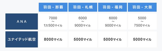特典航空券の必要マイル数(ANA国内線/片道)。ANAの必要マイル数は時期によって異なる