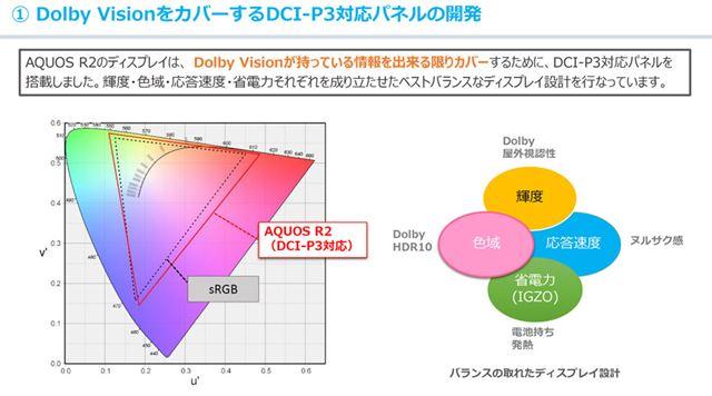 DCI-P3の広い色域と、スマホのディスプレイに求められる要素のバランスを高次元でとっている