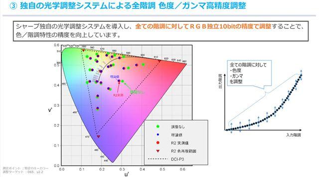 全ての階調に対してRGB独立10bit精度で調整することにより、入力信号に極めて忠実な表示を実現