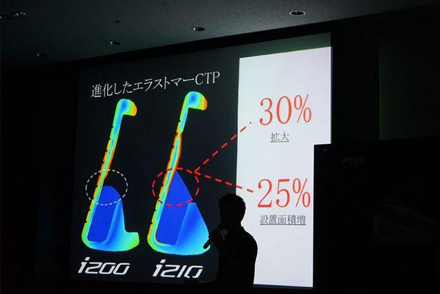 前作i200に比べてエラストマーCTPが大きくなり、フィーリングが向上したようです
