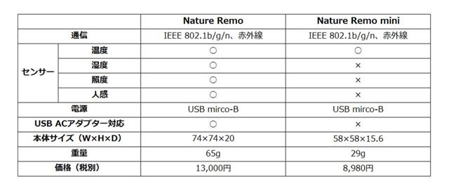 Nature RemoとNature Remo miniの比較