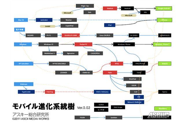 遠藤氏が作成した「モバイル進化系統樹」の図