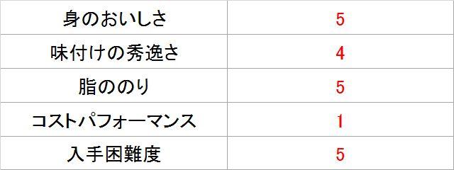 サバジェンヌ・池田さんによる「味わい鯖 水煮」採点表