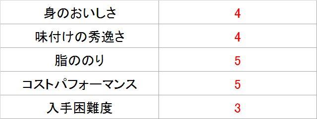 サバジェンヌ・池田さんによる「月花さば水煮」採点表