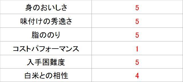 サバジェンヌ・池田さんによる「金華さば味噌煮」採点表