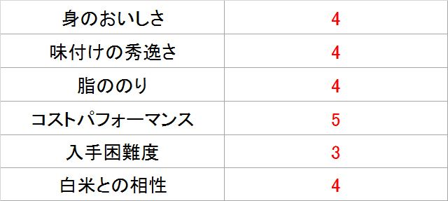 サバジェンヌ・池田さんによる「美味しい鯖味噌煮」採点表