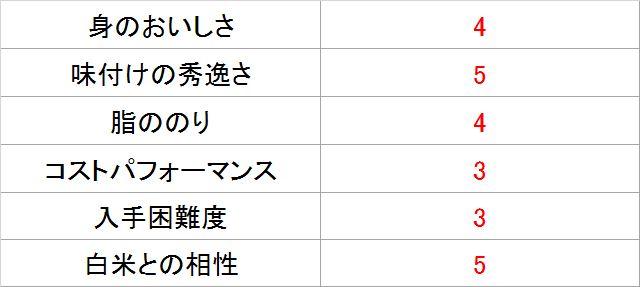 サバジェンヌ・池田さんによる「鯖味付缶詰【本醸造醤油】」採点表