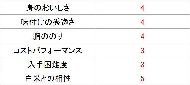 サバジェンヌ・池田さんによる「焼き塩さば」採点表