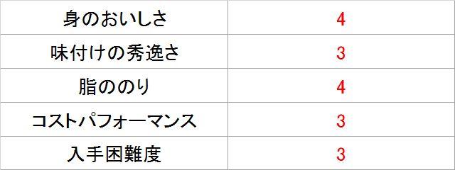 サバジェンヌ・池田さんによる「寒さば きとうゆずしおオリーブオイルづけ」採点表