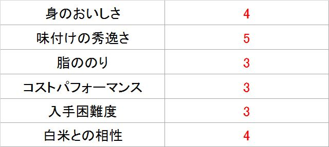 サバジェンヌ・池田さんによる「オイルサバディン オリジナル」採点表