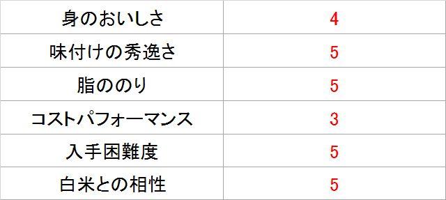 サバジェンヌ・池田さんによる「ねぎ鯖塩だれ」採点表