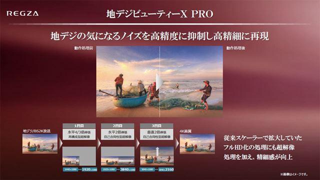 地上デジタル放送の高画質アップコンバート技術「地デジビューティX PRO」
