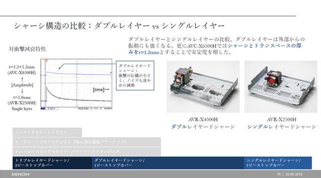 「ダブルレイヤードシャーシ」構造は上述のAVC-X6500Hと共通している