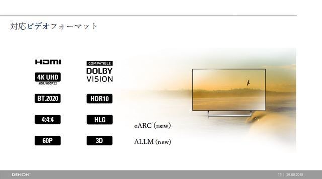 4K/60p(4:4:4)/HDCP2.2/BT.2020/HDRなどの最新4K規格に準拠。HDRも、HDR10/Dolby Atmos/HLGをサポート