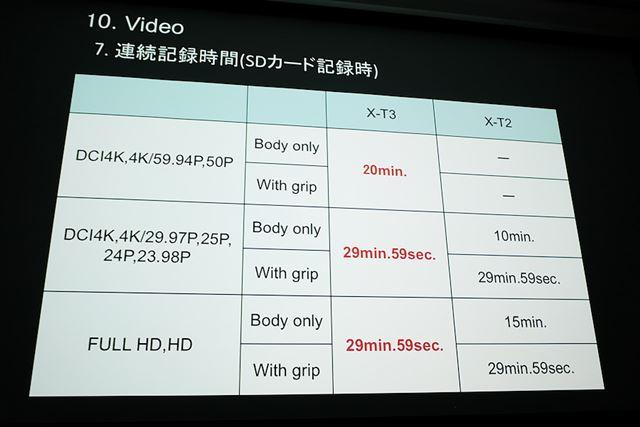 動画の連続記録時間は4K/60p時が20分で、それ以外は29分29秒となっている