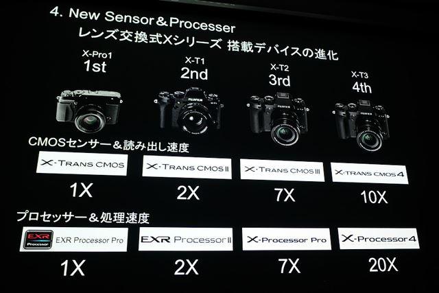 Xシリーズにおける撮像素子の読み出し速度とプロセッサー処理速度の遍歴