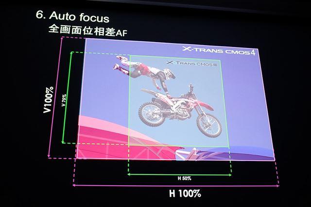 従来は画面の縦75%×横50%だった位相差AFのカバーエリアは画面全域に拡張