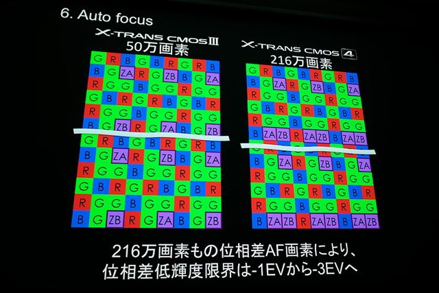 像面位相差AF の画素が216万画素に増えたことで、低照度限界は-3EVに向上