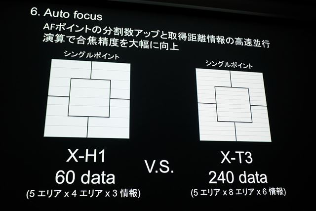 AFポイントの分割数と距離情報が増加しことで合焦精度がアップした