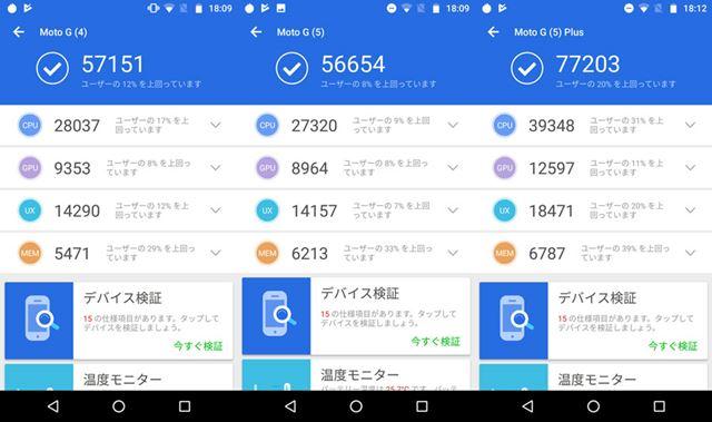 AnTuTu Benchmark v7.1.0の結果。左からMoto G4 Plus、Moto G5、Moto G5 Plus