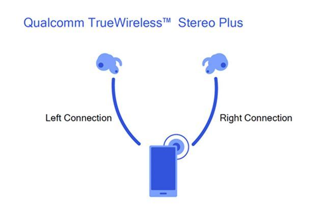 「TrueWireless Stereo Plus」もサポート
