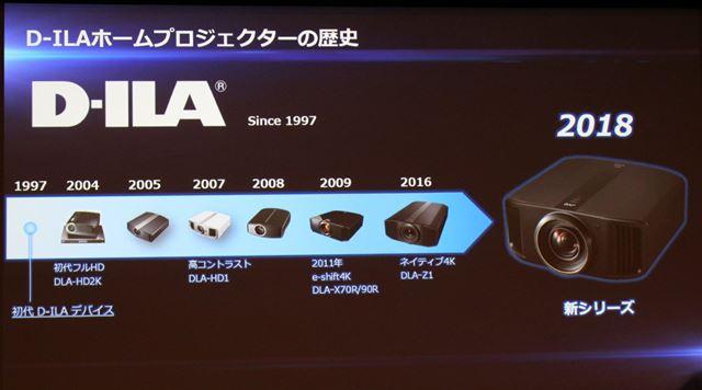 独自のD-ILAデバイスと共に進化を遂げてきたJVCのプロジェクター