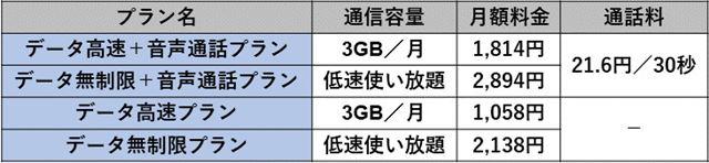 UQ mobileのその他の料金プラン