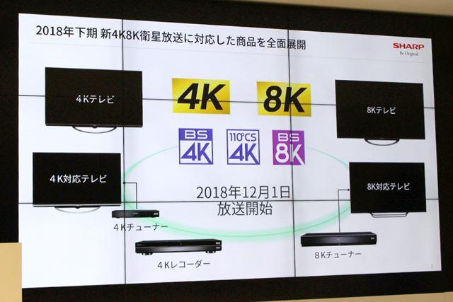 シャープはいち早く8K対応テレビや8K受信チューナーを開発しており、4K/8K衛星放送に向けて全力コミット