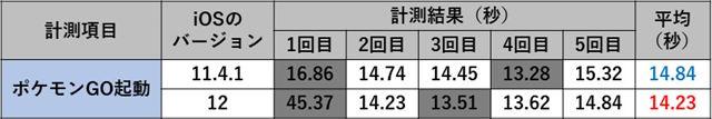 ポケモンGOの起動速度計測結果