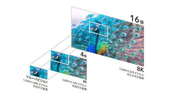 フルHD(2K)、4K、8Kの画質の差イメージ(画像出典:シャープ製品サイトおよびTwitterより)