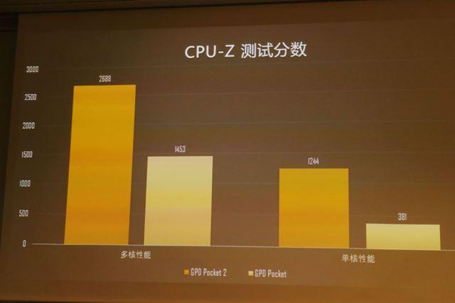 処理性能はマルチコア(グラフ左)で約2倍、シングルコア(グラフ右)だと約4倍近く向上