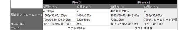 「Pixel 3」と「iPhone XS」の動画スペックシート
