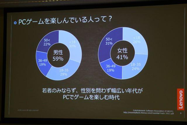 ゲーミングPCユーザー調査の結果