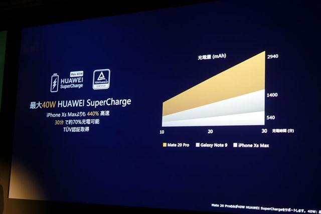 最大40Wの「HUAWEI SuperCharge」