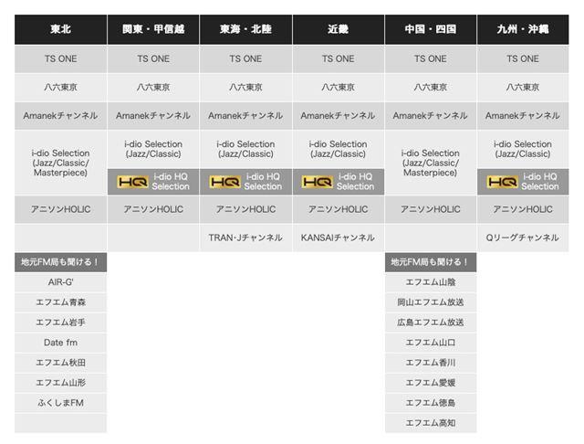 i-dioのチャンネル(http://www.i-dio.jp/channels/、2018年11月現在)