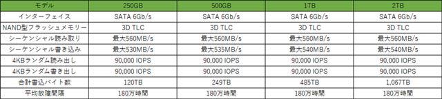 「BarraCuda SSD」各モデルの基本スペック