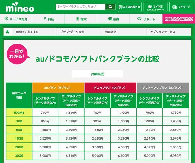 mineoは2018年9月から大手キャリアすべてのネットワークに対応(画像はmineoのWebサイトより)