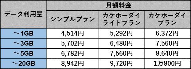 ベーシックパック契約時のスマホ向け月額料金一覧(2年契約あり)