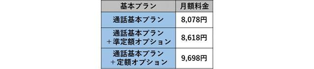 ウルトラギガモンスター+契約時の月額料金一覧(2年契約あり)