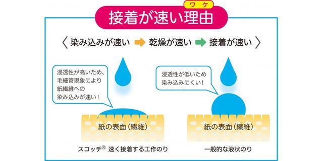 紙に水分が取られることで、乾燥までの時間を大幅に短縮している